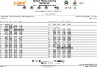 COPV_ Race 3 Lap by Lap