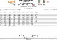 CPVL_-_Corrida 2 lap chart