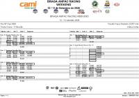 Kia_GT_Cup_-Treino CRONO – 1ª Sessão LAP by LAP