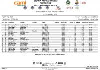 Kia_GT_Cup_-Treino CRONO – 1ª Sessão