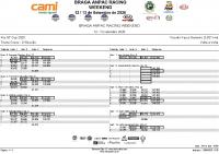 Kia_GT_Cup_-Treino CRONO – 2ª Sessão Lap by Lap