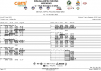 Kia_GT_Cup_-Treino Livre – 1ª Sessão_lap by lap