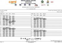 Kia_GT_Cup_Corrida1 Lap by lap