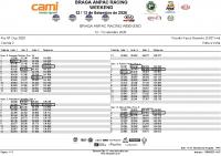 Kia_GT_Cup_Corrida2 Lap by Lap